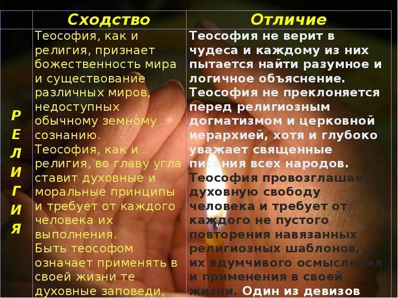 Теософия - вики