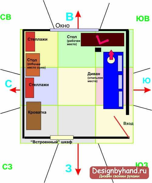 Как определить зоны в доме по фен-шуй и активировать их?