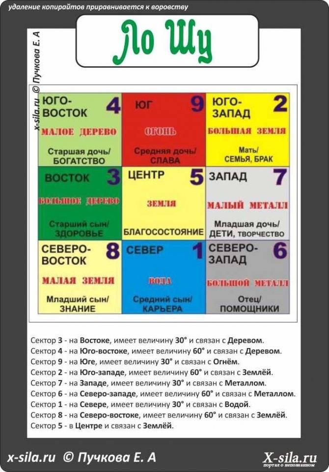 Квадрат ло шу: расчет карты ло шу на совместимость по дате рождения по фэншуй и ее описание, календарь для квадрата ло шу