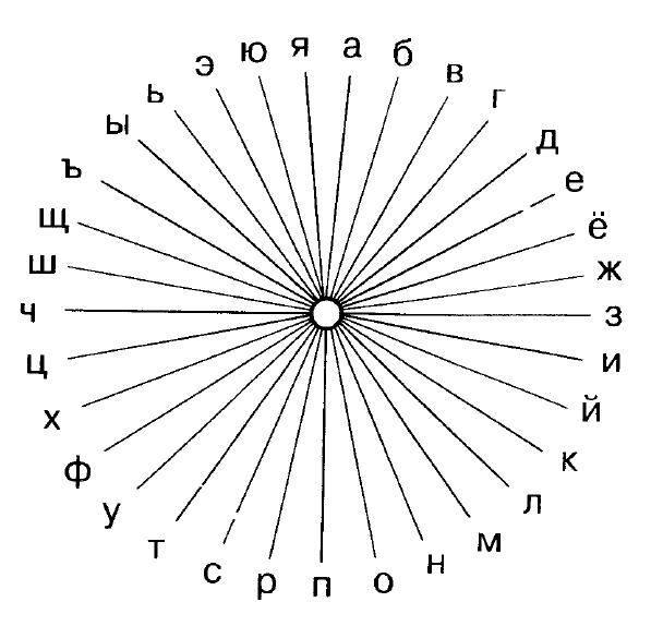 Учимся работать с маятником | пространство внутренней силы