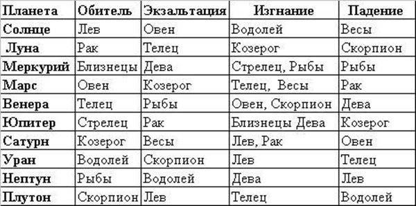 Нептун в астрологии, его циклы, проявления, качества и значение