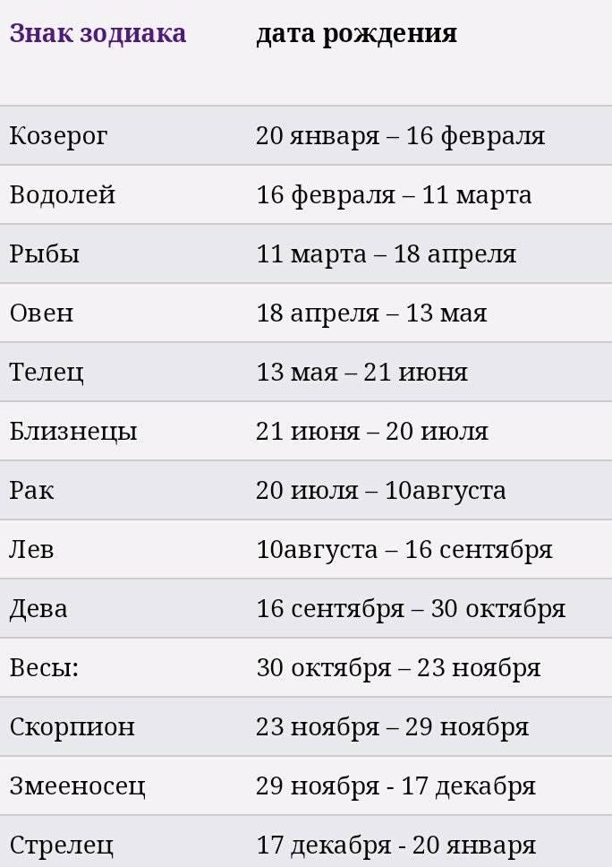 Все о знаках зодиака: их символы и характеристики