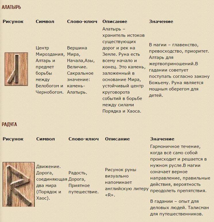 Славянские руны обереги - их значение, влияние на жизнь человека