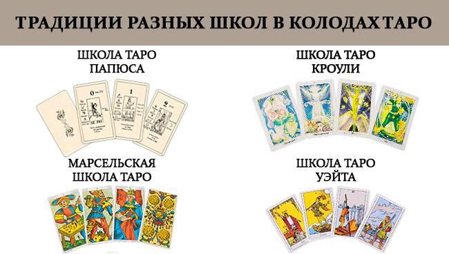 Колоды карт Таро. Виды и классификация. Как выбрать Советы