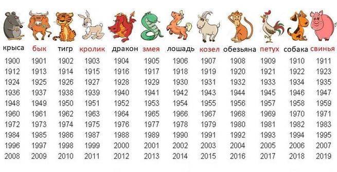 Китайский (восточный) гороскоп по годам — животные