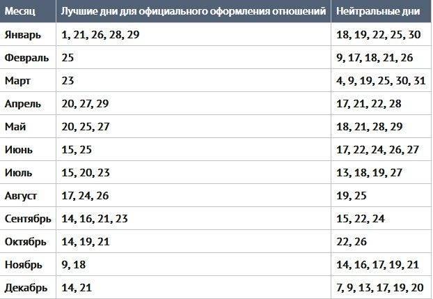 ᐉ благоприятные месяцы для свадьбы в. приметы для свадьбы по месяцам - svadba-dv.ru