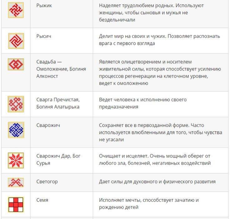 Славянские обереги: описание и значения, правила выбора