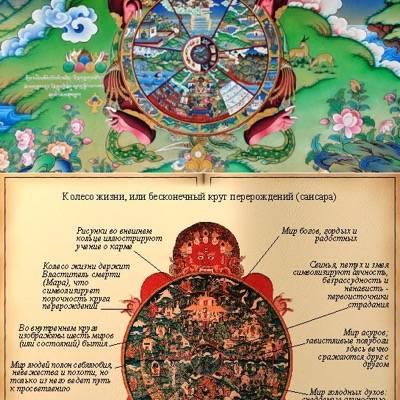 Сансара - что значит колесо сансары дало оборот в буддизме?