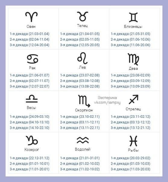 Натальная карта онлайн   гороскопы 365