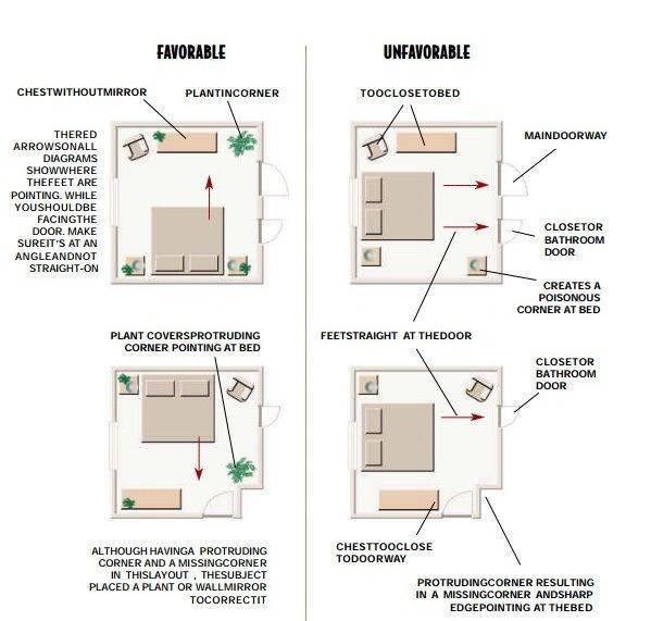 Как правильно расположить и оформить входную дверь по фен-шуй