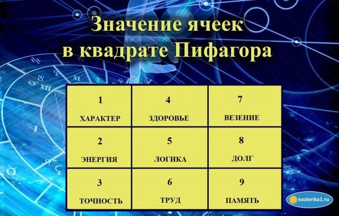 Как с помощью квадрата пифагора узнать свое предназначение это   путь к осознанности