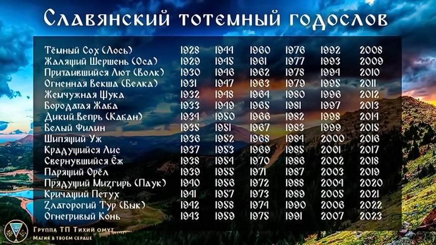 Обереги славян в зависимости от даты рождения