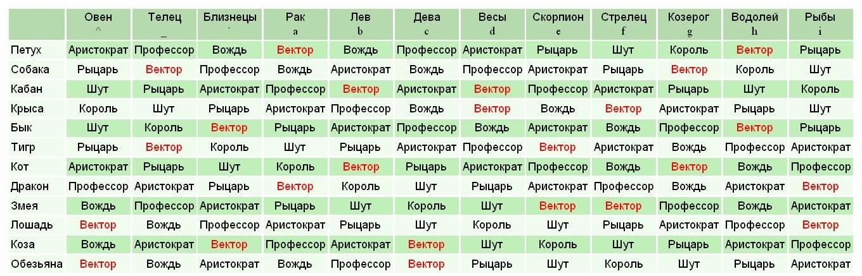 Характеристика знака зодиака козерог - все о мужчинах и женщинах козерогах