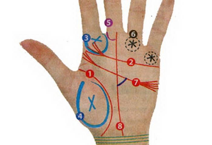 Линии удачи на руке - солнечный знак и успех, нюансы расшифровки