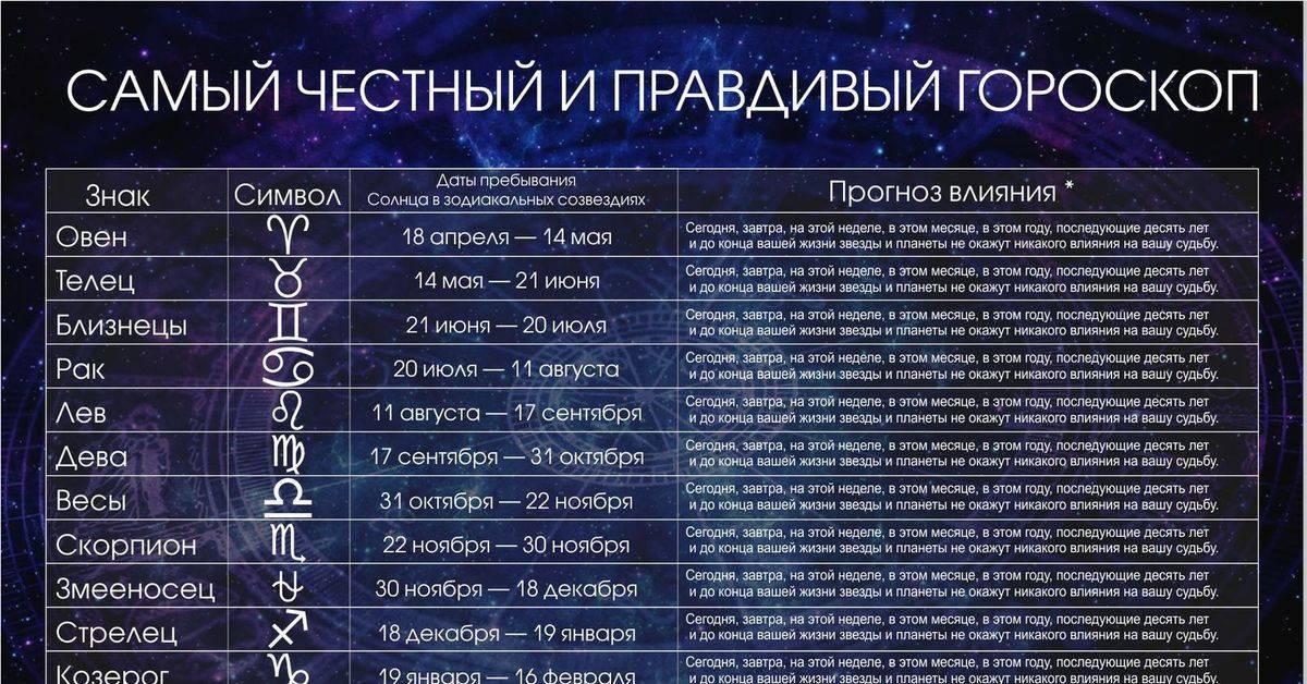 ⚡будет ли введен в новый гороскоп знак змееносца❓ | волковыск.by