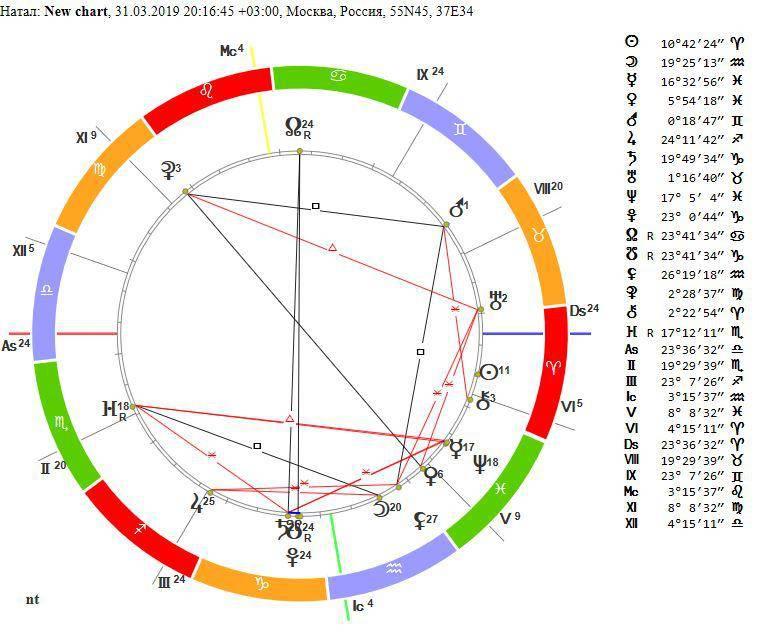 Что такое парс фортуны в натальной карте, как его расcчитать, и что он означает в домах и знаках зодиака