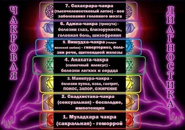 Бесплатный курс по астрологии