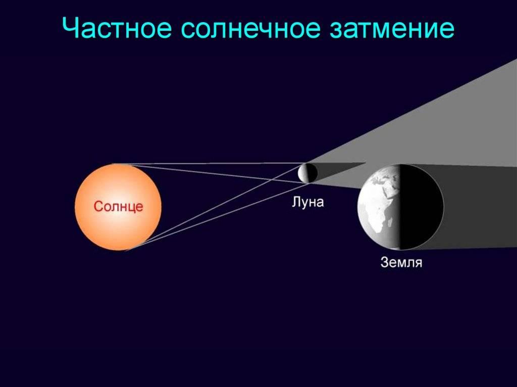 Влияние солнечного и лунного затмения на человека