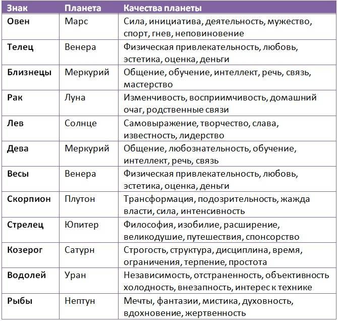 Рыбы – астрология знака зодиака | гороскопы 365