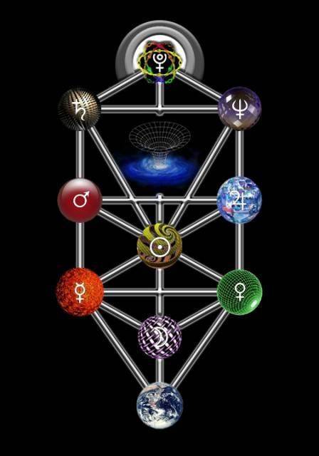 Дерево сефирот. история бога. тысячелетние искания в иудаизме, христианстве и исламе ... 11.