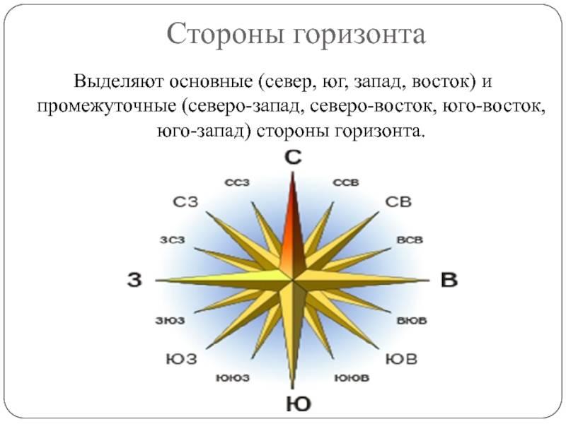 Запад, восток, север, юг на карте: как их найти и определить