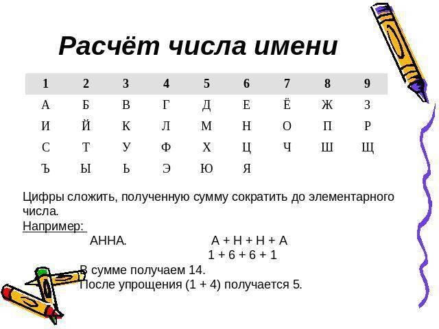 Калькулятор онлайн бесплатно – нумерология на всё