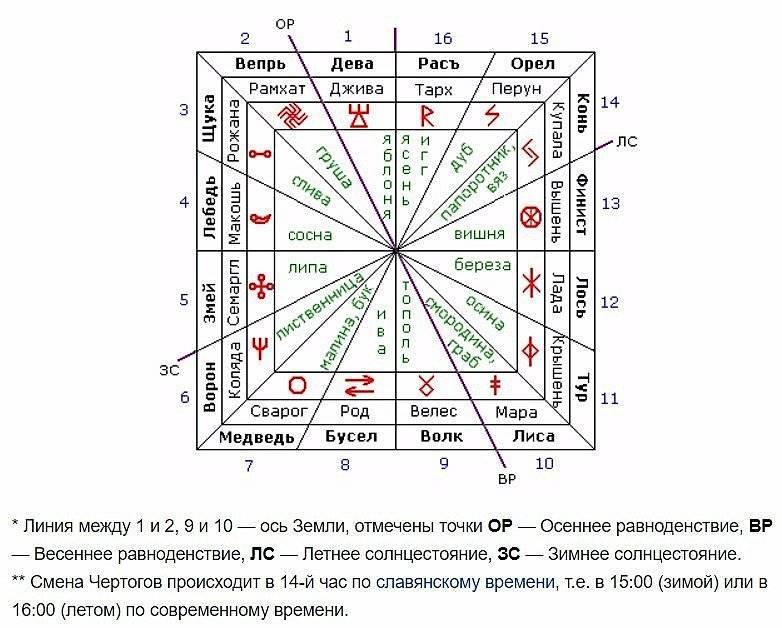 Чертоги славян - узнать свой по дате рождения