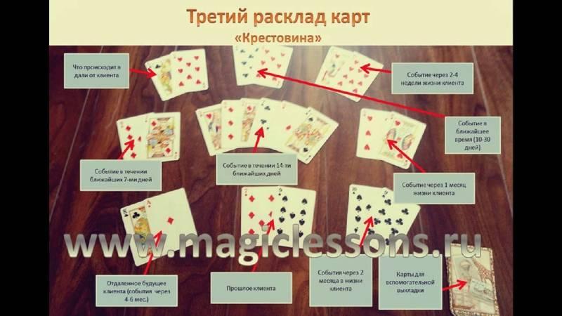 Русское гадание на игральной колоде