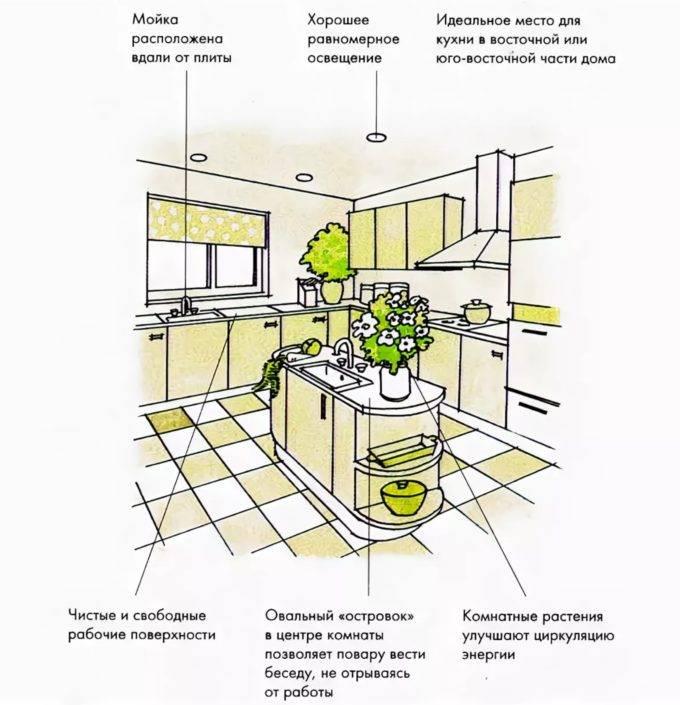 Запреты, рекомендации по расстановке предметов в кухонном пространстве, цвет в зависимости от расположения   все о фен-шуй
