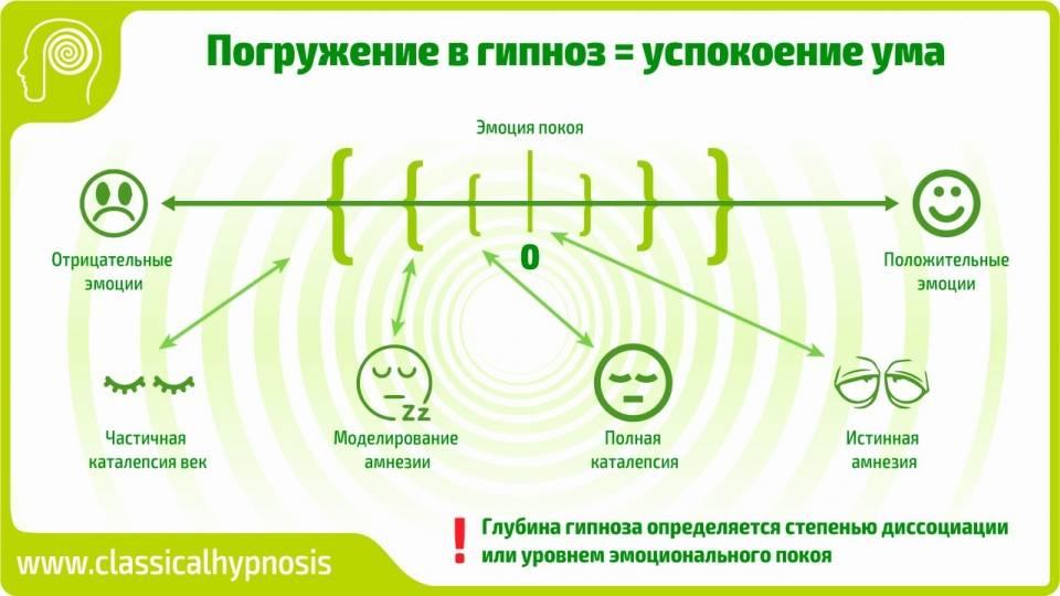 Уроки гипноза для начинающих: бесплатные видео для самостоятельного обучения - все курсы онлайн