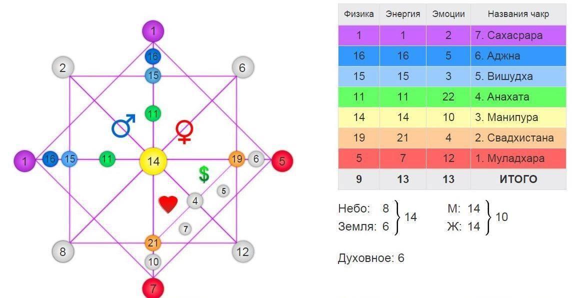 Карта таро по дате рождения — совместимость партнеров, характер, судьба