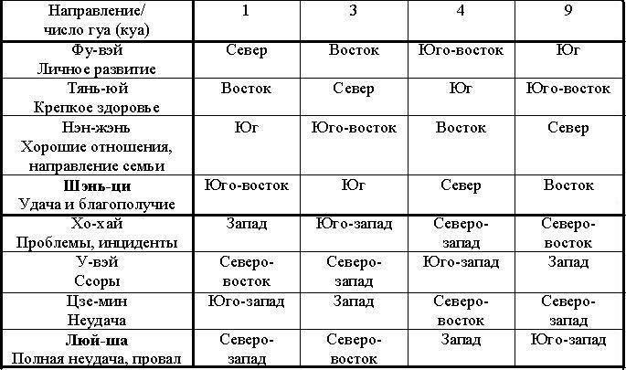 Число гуа: как его рассчитать для женщин по дате рождения? совместимость чисел 1, 4, 6, 7 и 8 в фэншуй. как вычислить свою стихию?