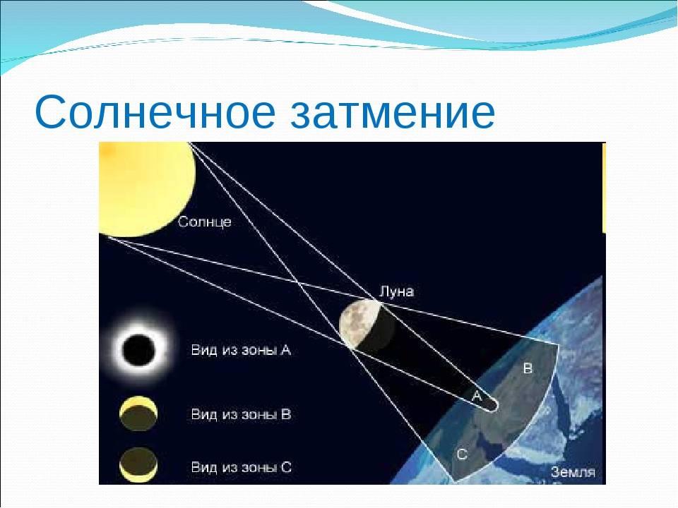 Лунные затмения - схемы, виды, как влияет на судьбу