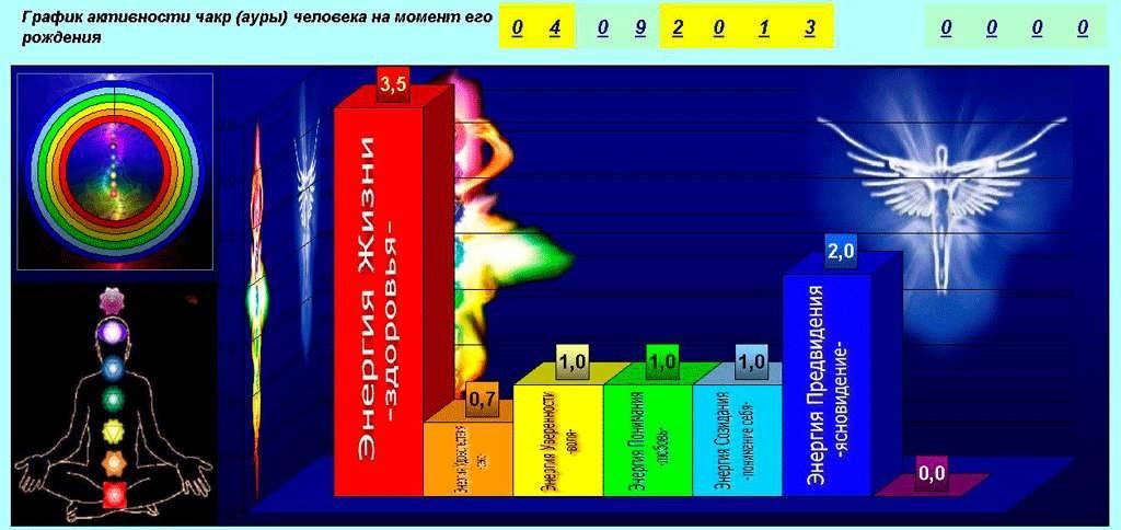 Какого цвета ваша аура: как определить невидимое поле по дате рождения - amurmedia