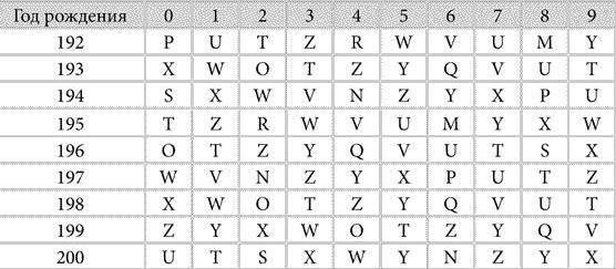 Нумерология: кем вы были в прошлой жизни по дате рождения
