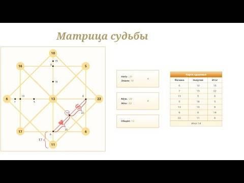 Карта рождения — числовая матрица судьбы человека: как рассчитать карту