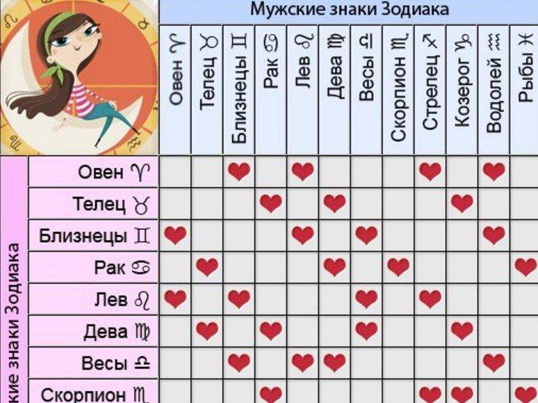 Телец - рак: совместимость в любовных отношениях