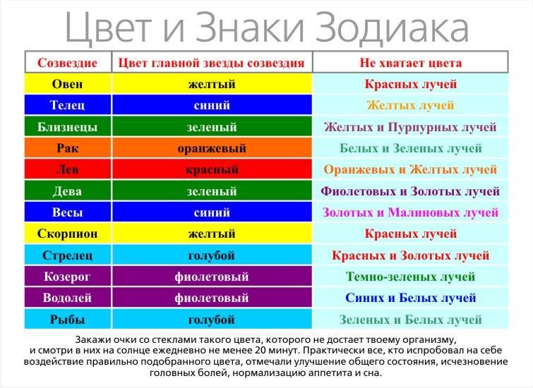 Цветочный гороскоп по знаку зодиака и друидов по дате рождения: таблица совместимости цветов и описание характеров женщины и мужчины
