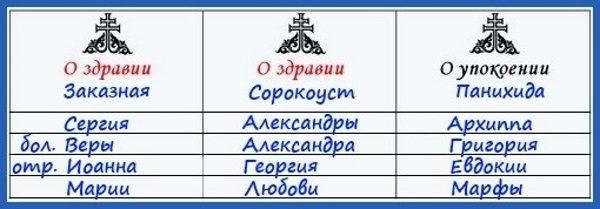 Сорокоуст за здравие - что это такое, и как его правильно заказывать? :: syl.ru