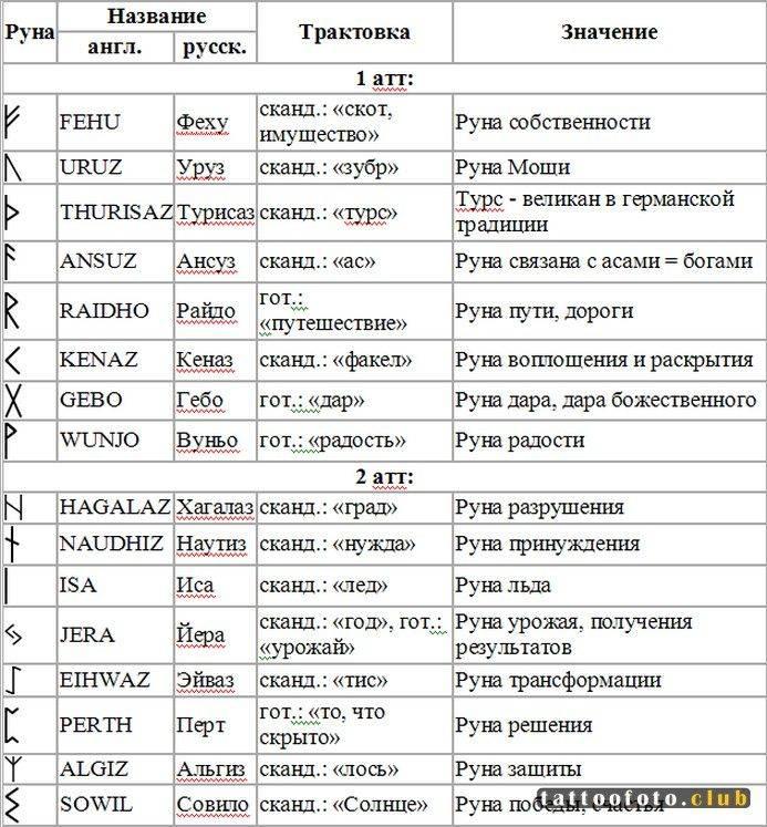 Русские руны: значение описание, толкование, применение, происхождение