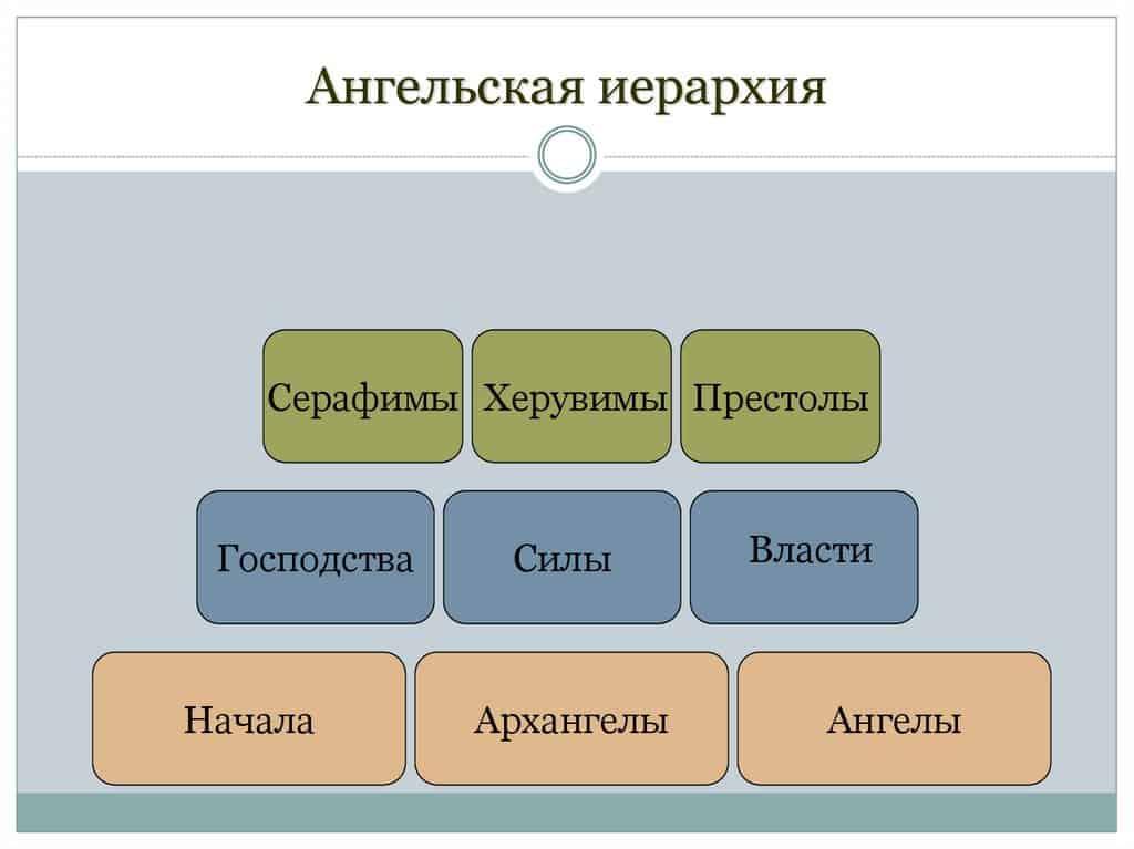 Икона шестокрылый серафим - значение, виды изображений