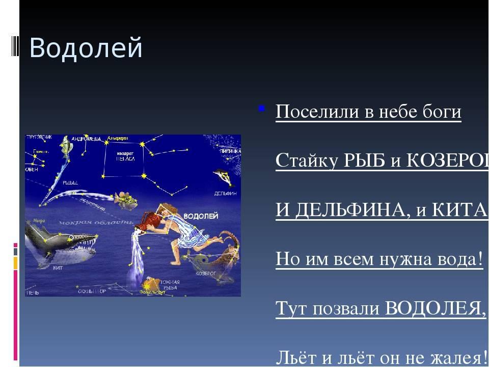 Планеты и стихии в знаках зодиака.