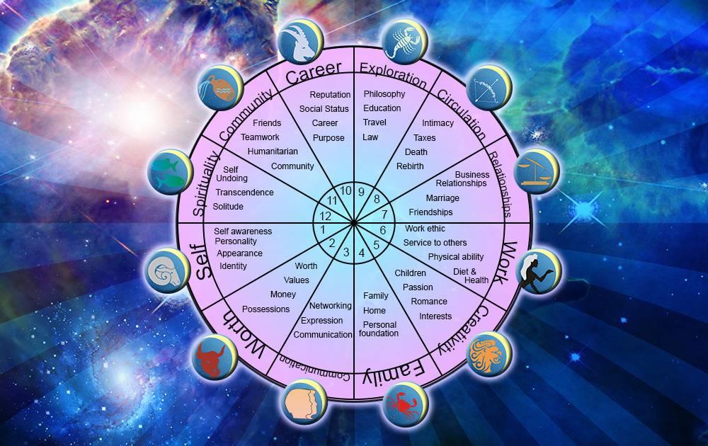 Знаки зодиака, обладающие целительной силой