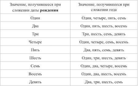 Дата свадьбы: как правильно выбрать и рассчитать благоприятные дни для торжества :: syl.ru