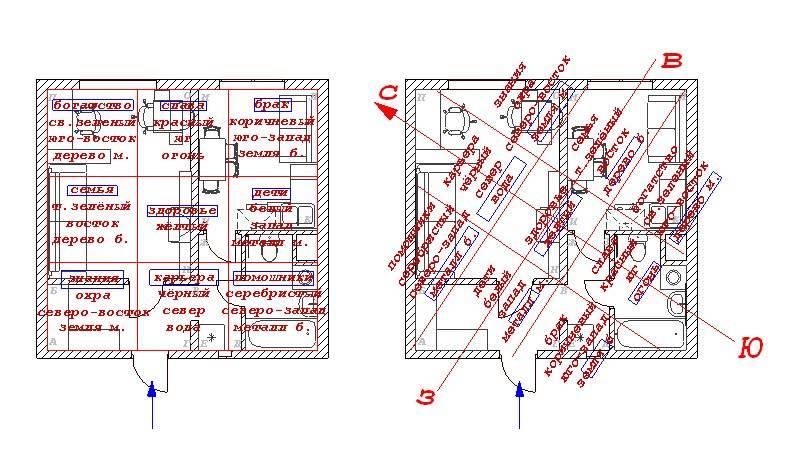Как наложить сетку багуа на план квартиры и правильно определить зоны - всё по фен-шуй