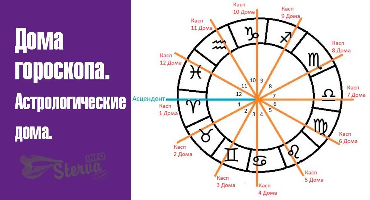 Воздушные знаки зодиака – стихия воздуха знаков гороскопа, символы и характеристики