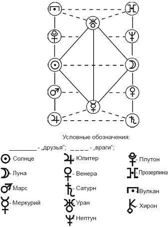 Каббалистическая нумерология – построение графика жизни при помощи каббалы чисел