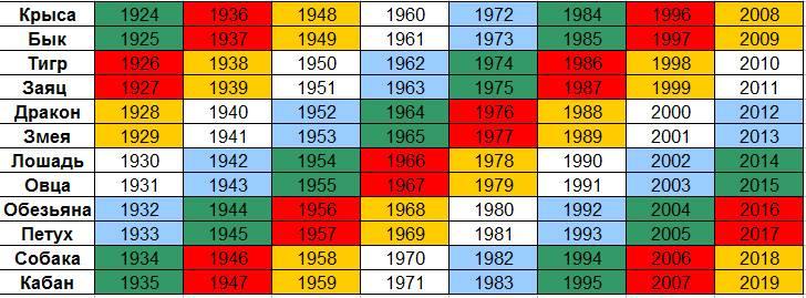 1991 - год какого животного по восточному гороскопу: характеристика мужчин, женщин, совместимость