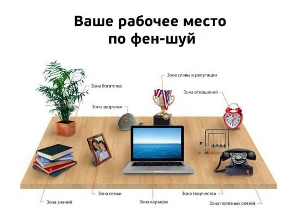 Рабочее место по фен шуй в кабинете или офисе