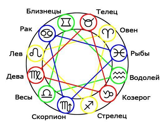 Гороскоп совместимости для знака рак с другими знакмаи зодиака